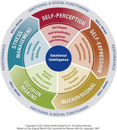 Leadership Development - Emotional Intelligence - EQ-1 2.0